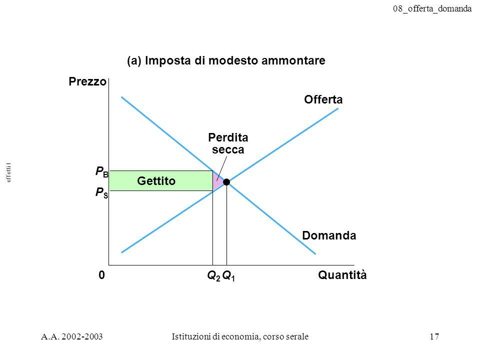 08_offerta_domanda A.A. 2002-2003Istituzioni di economia, corso serale17 PBPB QuantitàQ2Q2 0 Prezzo Q1Q1 Domanda Offerta (a) Imposta di modesto ammont