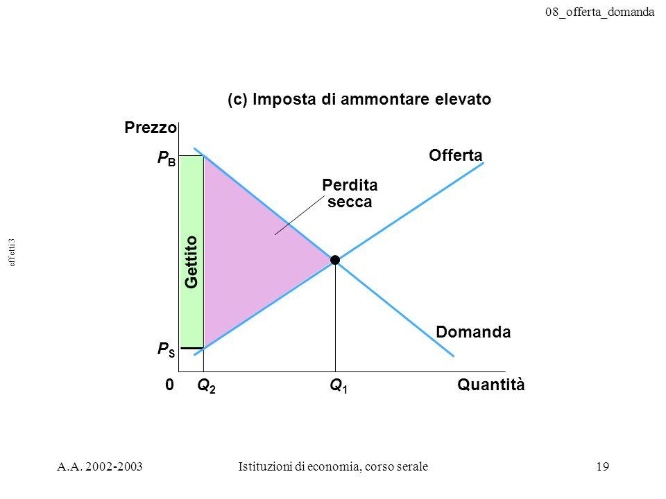 08_offerta_domanda A.A. 2002-2003Istituzioni di economia, corso serale19 Gettito PBPB QuantitàQ2Q2 0 Prezzo Q1Q1 Domanda Offerta (c) Imposta di ammont