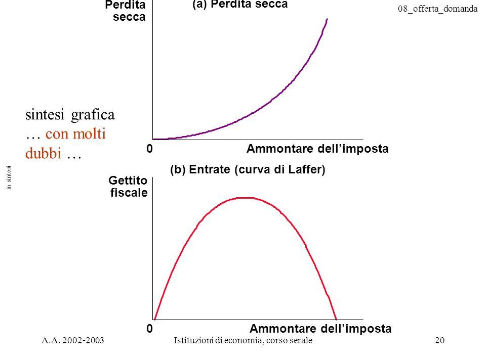 08_offerta_domanda A.A. 2002-2003Istituzioni di economia, corso serale20 (a) Perdita secca Perdita secca 0Ammontare dellimposta (b) Entrate (curva di