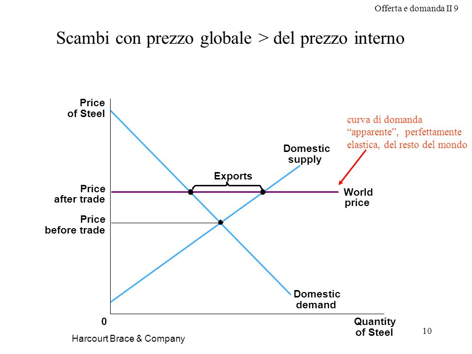 Offerta e domanda II 9 10 Harcourt Brace & Company Scambi con prezzo globale > del prezzo interno Price of Steel Price before trade Price after trade