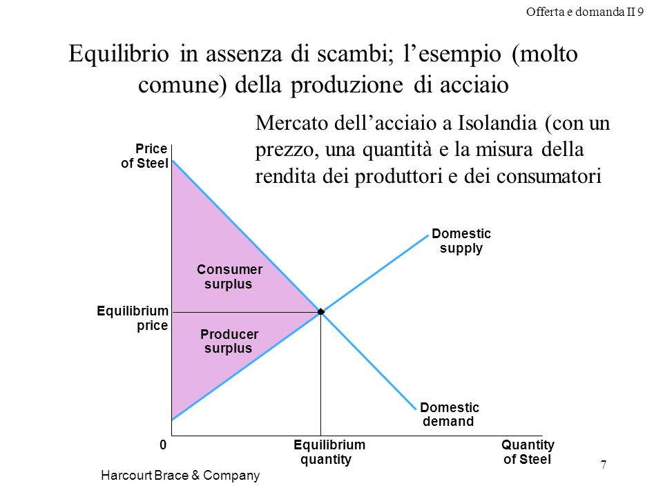 Offerta e domanda II 9 7 Harcourt Brace & Company Price of Steel Equilibrium price 0Quantity of Steel Equilibrium quantity Domestic supply Domestic de
