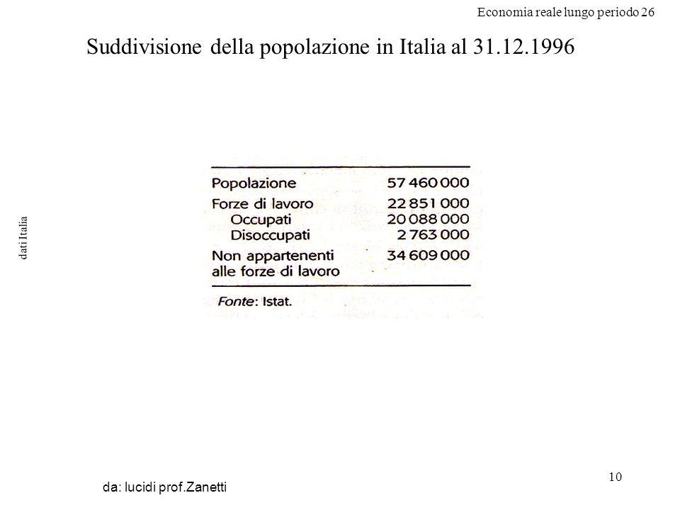 Economia reale lungo periodo 26 10 dati Italia da: lucidi prof.Zanetti Suddivisione della popolazione in Italia al 31.12.1996