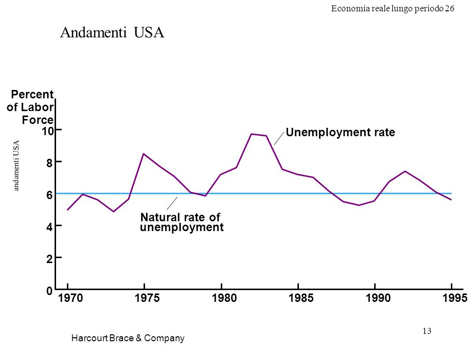 Economia reale lungo periodo 26 13 andamenti USA Harcourt Brace & Company 10 8 6 4 2 0 197019751980198519901995 Percent of Labor Force Natural rate of