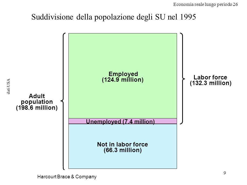 Economia reale lungo periodo 26 9 dati USA Harcourt Brace & Company Adult population (198.6 million) Labor force (132.3 million) Employed (124.9 milli