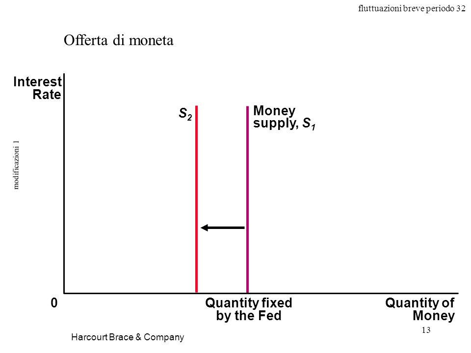 fluttuazioni breve periodo 32 13 modificazioni 1 Harcourt Brace & Company Offerta di moneta Quantity fixed by the Fed Quantity of Money Interest Rate 0 Money supply, S 1 S2S2