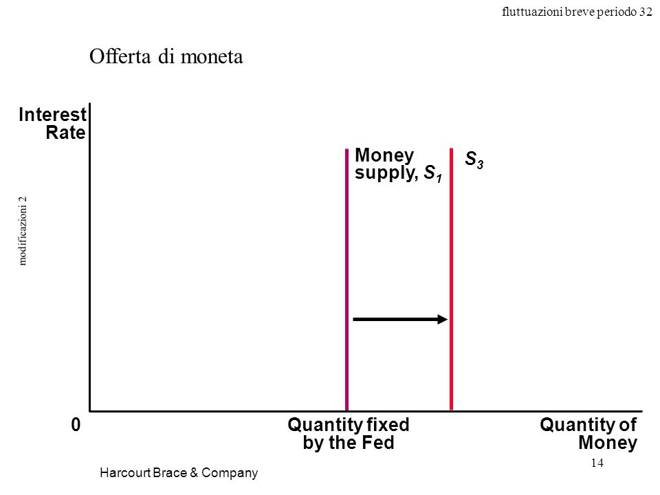 fluttuazioni breve periodo 32 14 modificazioni 2 Harcourt Brace & Company Offerta di moneta Quantity fixed by the Fed Quantity of Money Interest Rate 0 Money supply, S 1 S3S3