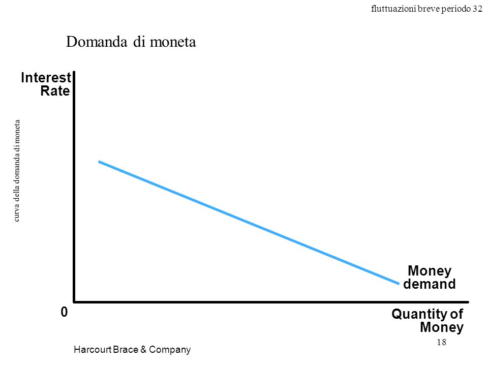 fluttuazioni breve periodo 32 18 curva della domanda di moneta Harcourt Brace & Company Quantity of Money Interest Rate 0 Money demand Domanda di moneta