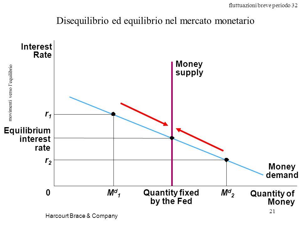 fluttuazioni breve periodo 32 21 movimenti verso lequilibrio Harcourt Brace & Company Disequilibrio ed equilibrio nel mercato monetario Quantity of Mo