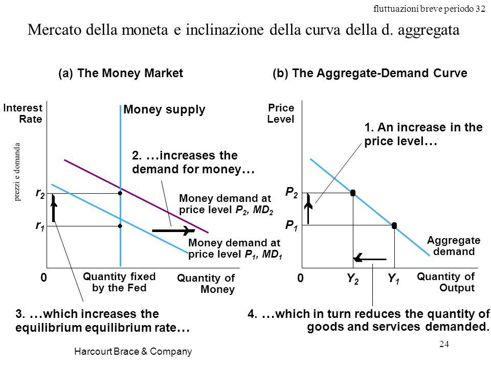 fluttuazioni breve periodo 32 24 prezzi e domanda Harcourt Brace & Company Mercato della moneta e inclinazione della curva della d. aggregata (b) The