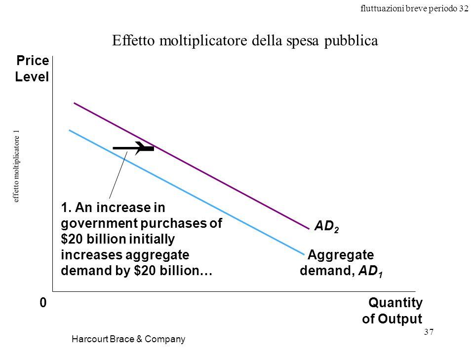 fluttuazioni breve periodo 32 37 effetto moltiplicatore 1 Harcourt Brace & Company Effetto moltiplicatore della spesa pubblica Aggregate demand, AD 1