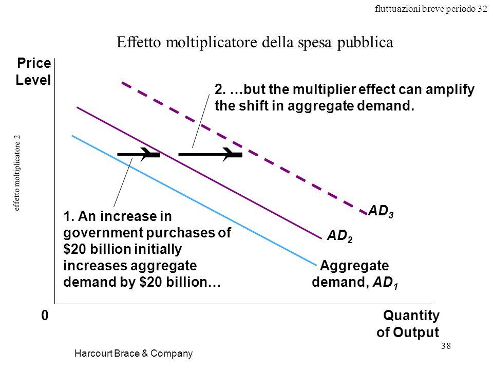 fluttuazioni breve periodo 32 38 effetto moltiplicatore 2 Harcourt Brace & Company Effetto moltiplicatore della spesa pubblica Aggregate demand, AD 1