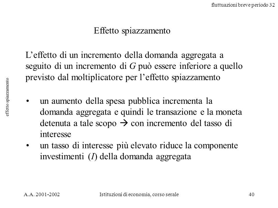 fluttuazioni breve periodo 32 A.A. 2001-2002Istituzioni di economia, corso serale40 effetto spiazzamento Effetto spiazzamento Leffetto di un increment