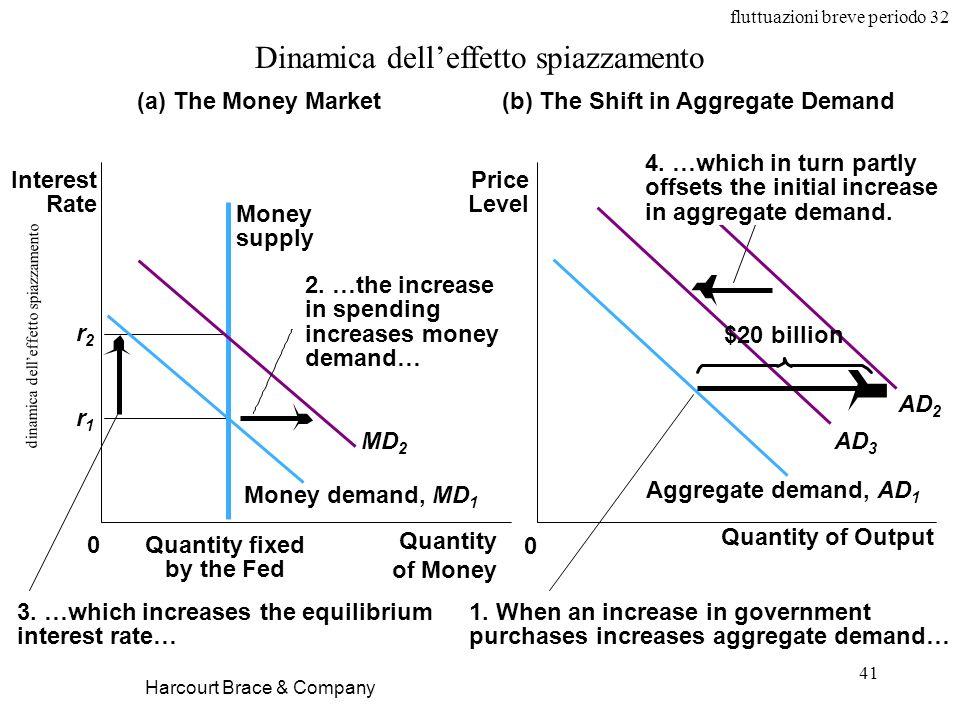 fluttuazioni breve periodo 32 41 dinamica delleffetto spiazzamento Harcourt Brace & Company Dinamica delleffetto spiazzamento Aggregate demand, AD 1 (