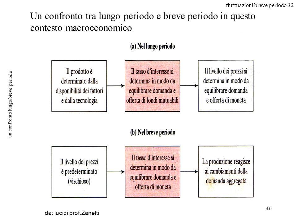 fluttuazioni breve periodo 32 46 un confronto lungo/breve periodo da: lucidi prof.Zanetti Un confronto tra lungo periodo e breve periodo in questo con