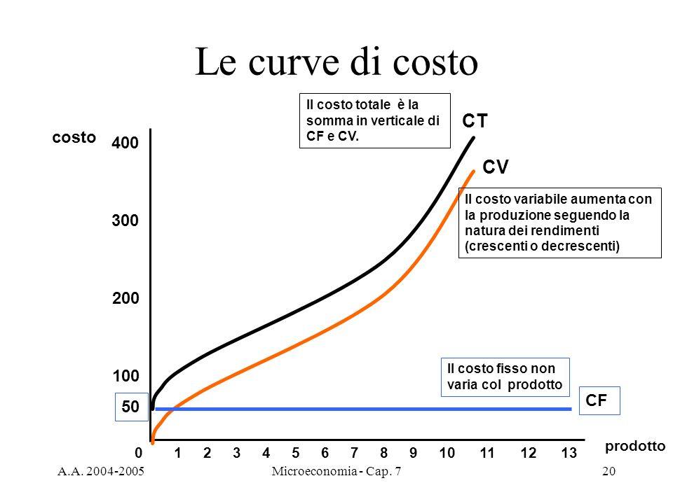 A.A. 2004-2005Microeconomia - Cap. 720 Le curve di costo prodotto costo 100 200 300 400 012345678910111213 CV Il costo variabile aumenta con la produz