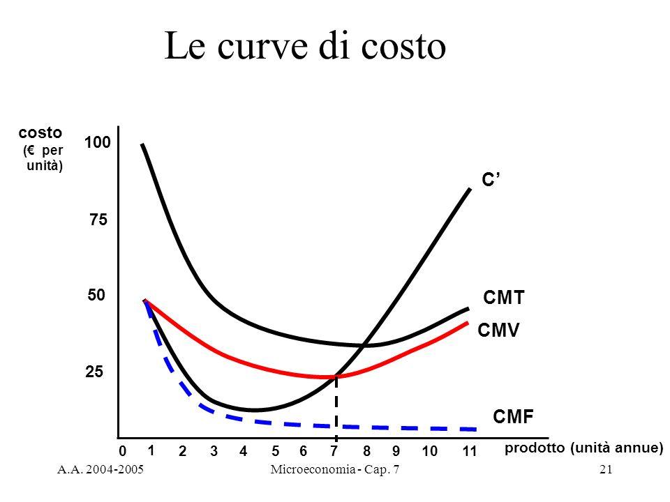 A.A. 2004-2005Microeconomia - Cap. 721 Le curve di costo prodotto (unità annue) costo ( per unità) 25 50 75 100 0 1 234567891011 C CMT CMV CMF
