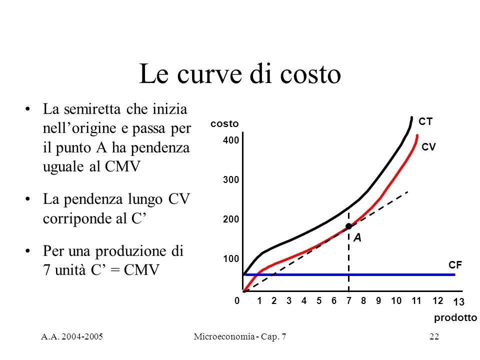 A.A. 2004-2005Microeconomia - Cap. 722 Le curve di costo La semiretta che inizia nellorigine e passa per il punto A ha pendenza uguale al CMV La pende