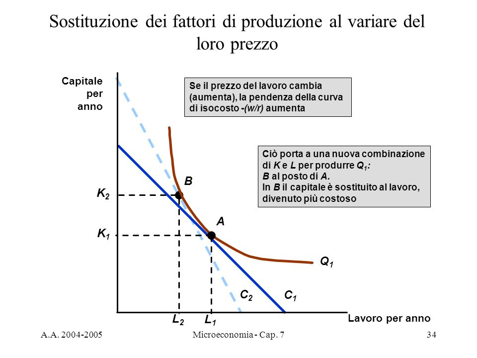 A.A. 2004-2005Microeconomia - Cap. 734 Sostituzione dei fattori di produzione al variare del loro prezzo C2C2 Ciò porta a una nuova combinazione di K