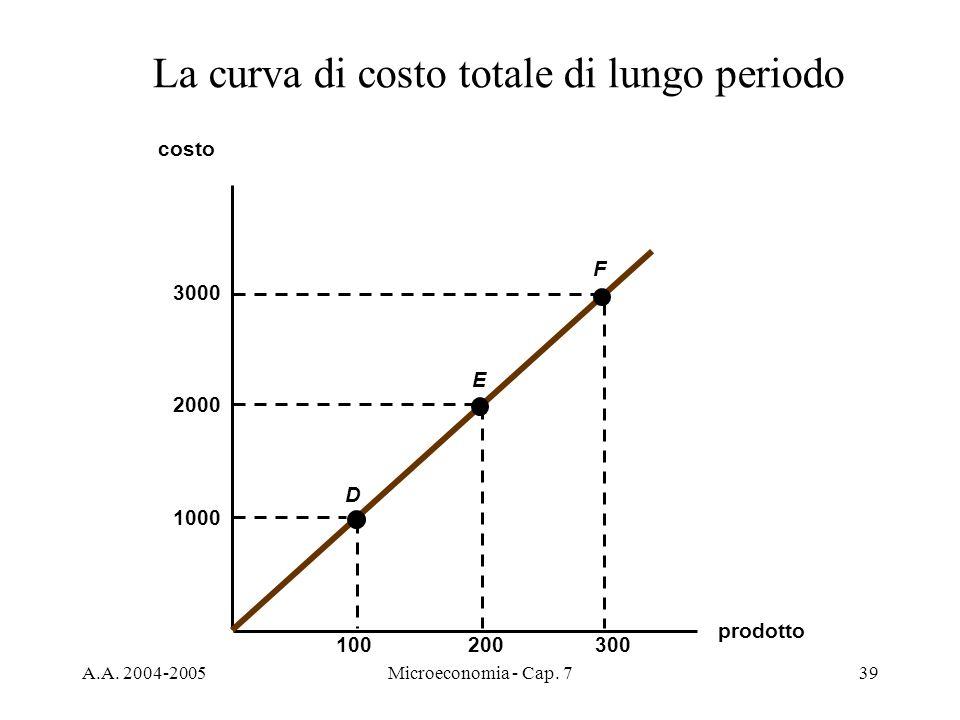 A.A. 2004-2005Microeconomia - Cap. 739 La curva di costo totale di lungo periodo prodotto costo 1000 100300200 2000 3000 D E F