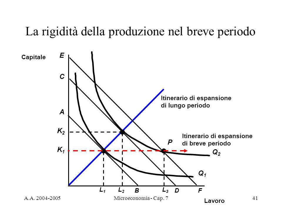 A.A. 2004-2005Microeconomia - Cap. 741 Itinerario di espansione di lungo periodo La rigidità della produzione nel breve periodo Lavoro Capitale L2L2 Q