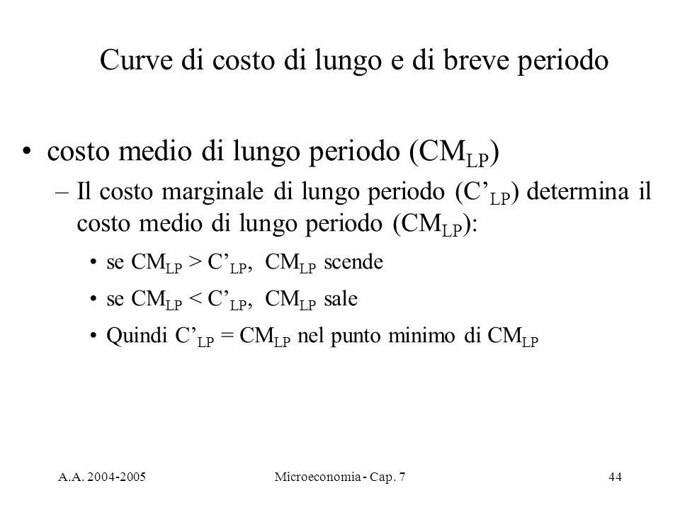 A.A. 2004-2005Microeconomia - Cap. 744 costo medio di lungo periodo (CM LP ) –Il costo marginale di lungo periodo (C LP ) determina il costo medio di