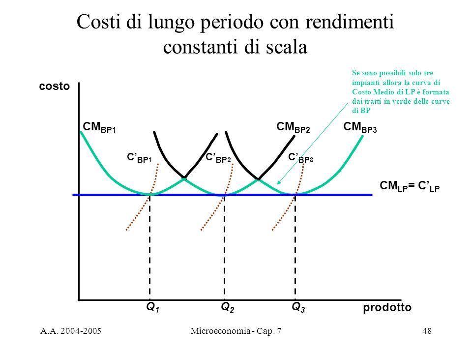 A.A. 2004-2005Microeconomia - Cap. 748 Costi di lungo periodo con rendimenti constanti di scala prodotto costo Q3Q3 CM BP3 C BP 3 Q2Q2 CM BP2 C BP 2 C