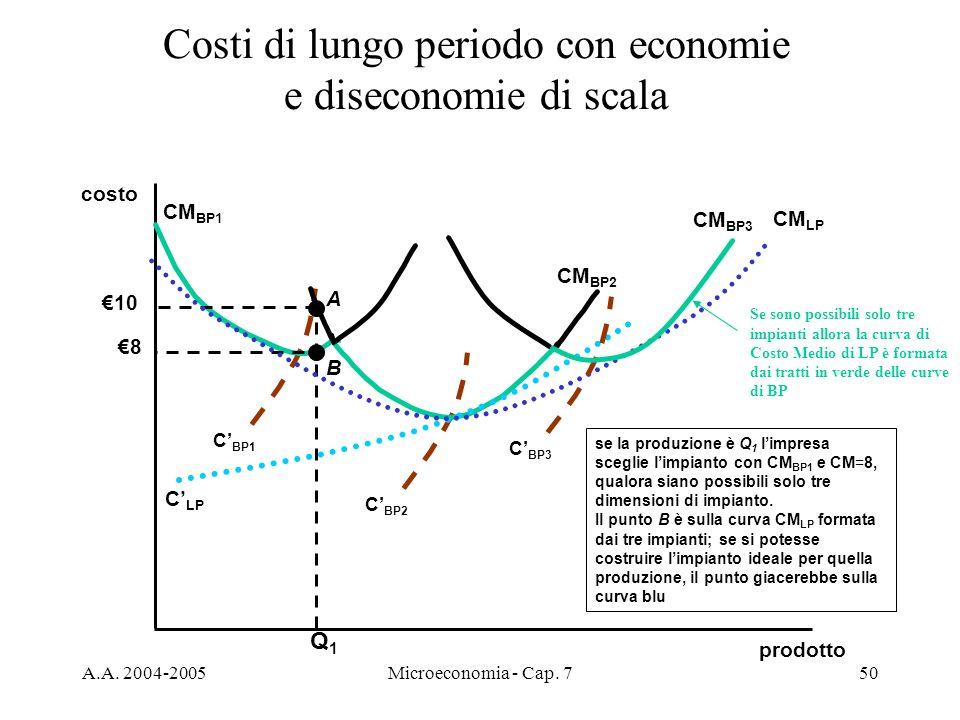 A.A. 2004-2005Microeconomia - Cap. 750 Costi di lungo periodo con economie e diseconomie di scala prodotto costo C BP1 CM BP1 CM BP2 C BP2 C LP se la