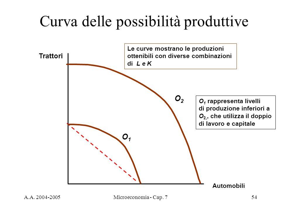 A.A. 2004-2005Microeconomia - Cap. 754 Curva delle possibilità produttive Automobili Trattori O2O2 O 1 rappresenta livelli di produzione inferiori a O