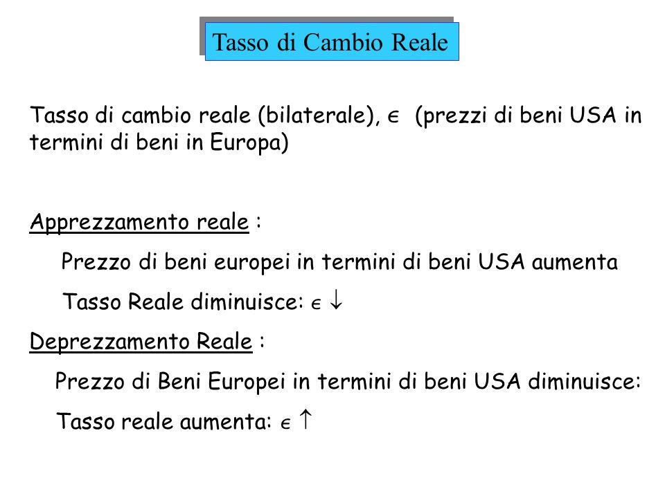 Tasso di cambio reale (bilaterale), (prezzi di beni USA in termini di beni in Europa) Apprezzamento reale : Prezzo di beni europei in termini di beni