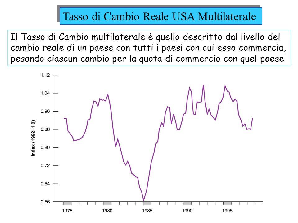 Tasso di Cambio Reale USA Multilaterale Il Tasso di Cambio multilaterale è quello descritto dal livello del cambio reale di un paese con tutti i paesi