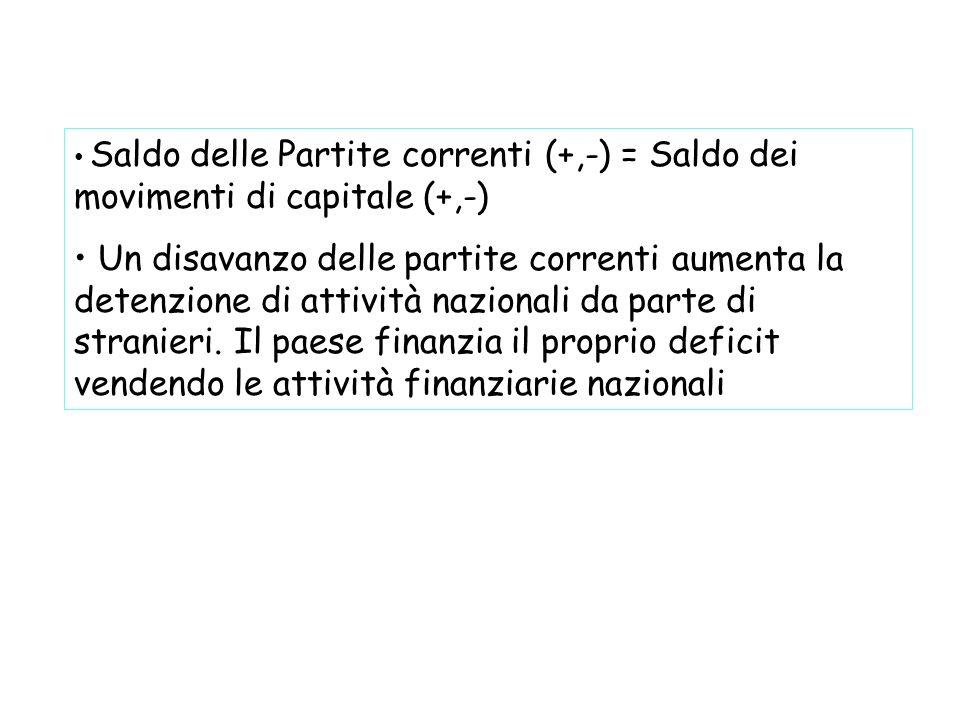 Saldo delle Partite correnti (+,-) = Saldo dei movimenti di capitale (+,-) Un disavanzo delle partite correnti aumenta la detenzione di attività nazio