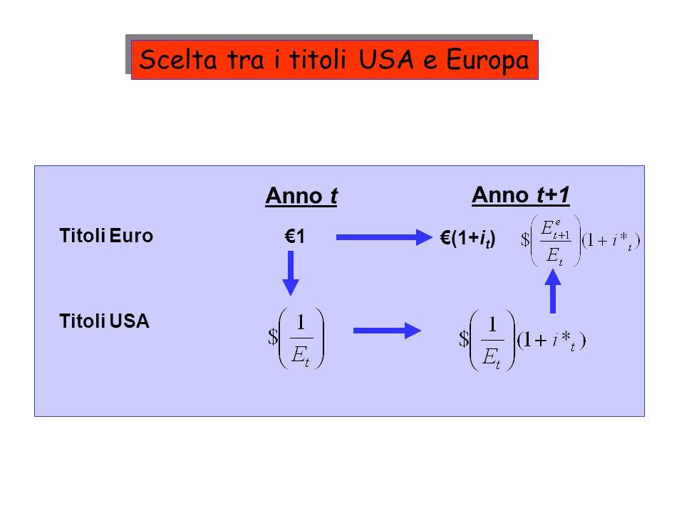 Titoli Euro Titoli USA Anno t Anno t+1 1 (1+i t ) Scelta tra i titoli USA e Europa