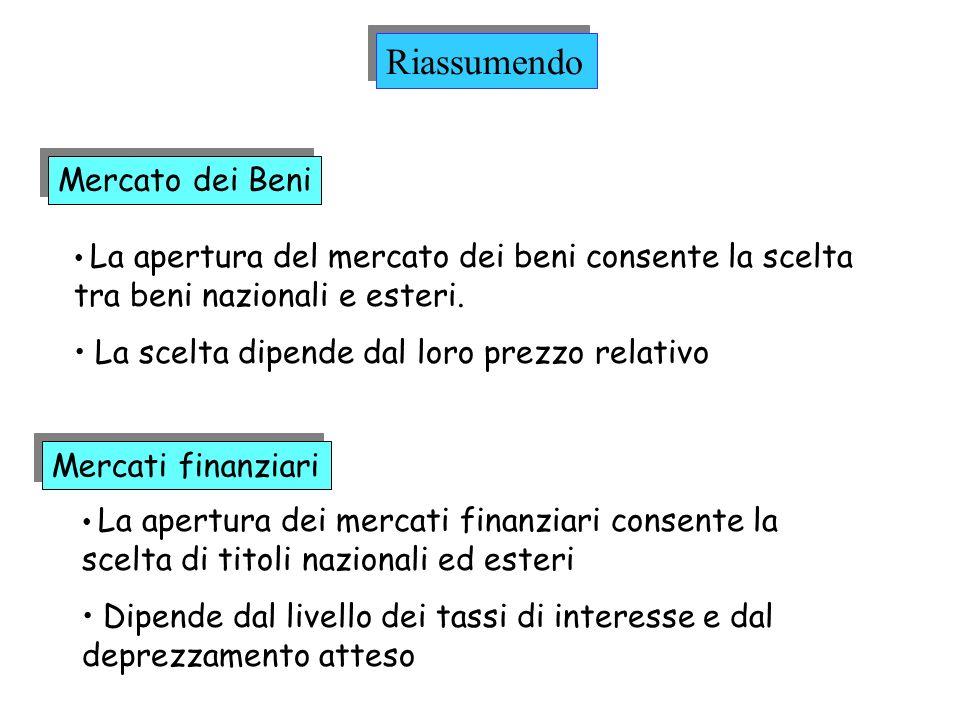 Mercato dei Beni La apertura del mercato dei beni consente la scelta tra beni nazionali e esteri. La scelta dipende dal loro prezzo relativo Mercati f