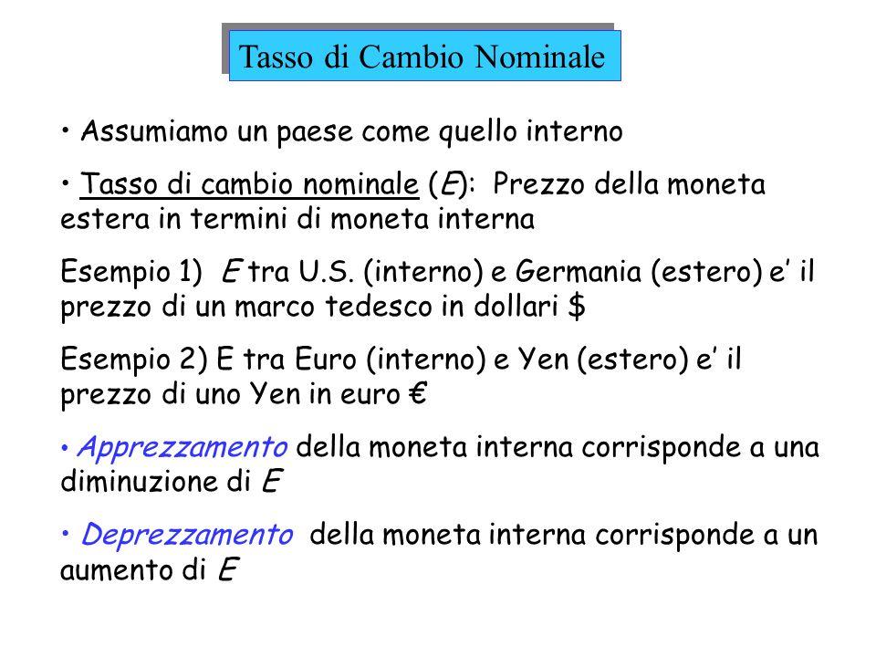 Assumiamo un paese come quello interno Tasso di cambio nominale (E): Prezzo della moneta estera in termini di moneta interna Esempio 1) E tra U.S. (in