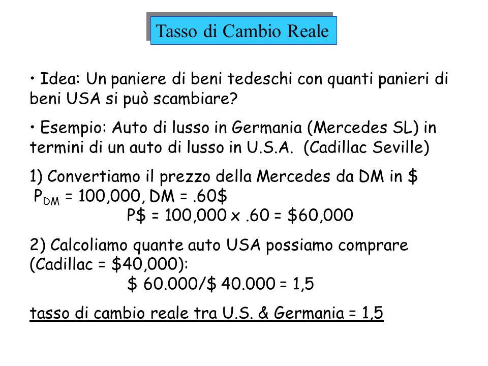 Tasso di Cambio Reale Idea: Un paniere di beni tedeschi con quanti panieri di beni USA si può scambiare? Esempio: Auto di lusso in Germania (Mercedes