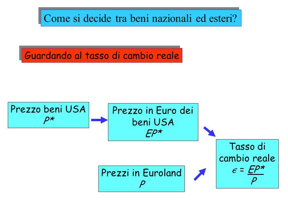 Guardando al tasso di cambio reale Prezzo beni USA P* Prezzo in Euro dei beni USA EP* Prezzi in Euroland P Tasso di cambio reale = EP* P Come si decid