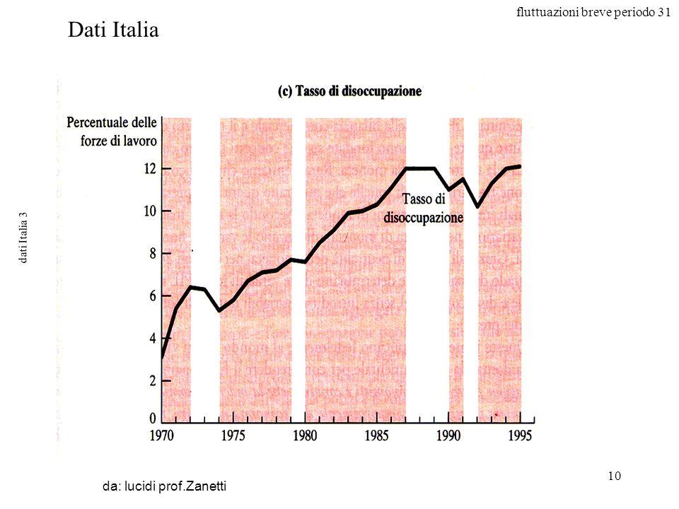 fluttuazioni breve periodo 31 10 dati Italia 3 da: lucidi prof.Zanetti Dati Italia