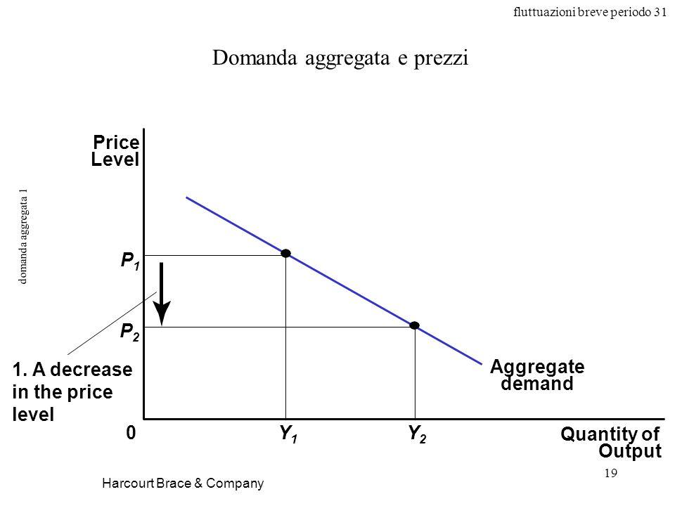 fluttuazioni breve periodo 31 19 domanda aggregata 1 Harcourt Brace & Company Domanda aggregata e prezzi Quantity of Output Price Level 0 Aggregate demand P1P1 Y1Y1 Y2Y2 P2P2 1.