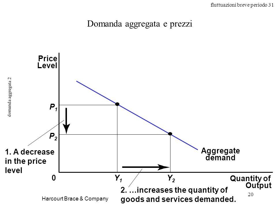 fluttuazioni breve periodo 31 20 domanda aggregata 2 Harcourt Brace & Company Domanda aggregata e prezzi Quantity of Output Price Level 0 Aggregate demand P1P1 Y1Y1 Y2Y2 P2P2 1.