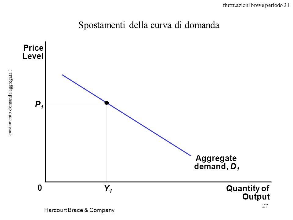 fluttuazioni breve periodo 31 27 spostamento domanda aggregata 1 Harcourt Brace & Company Spostamenti della curva di domanda Quantity of Output Price Level 0 Aggregate demand, D 1 P1P1 Y1Y1