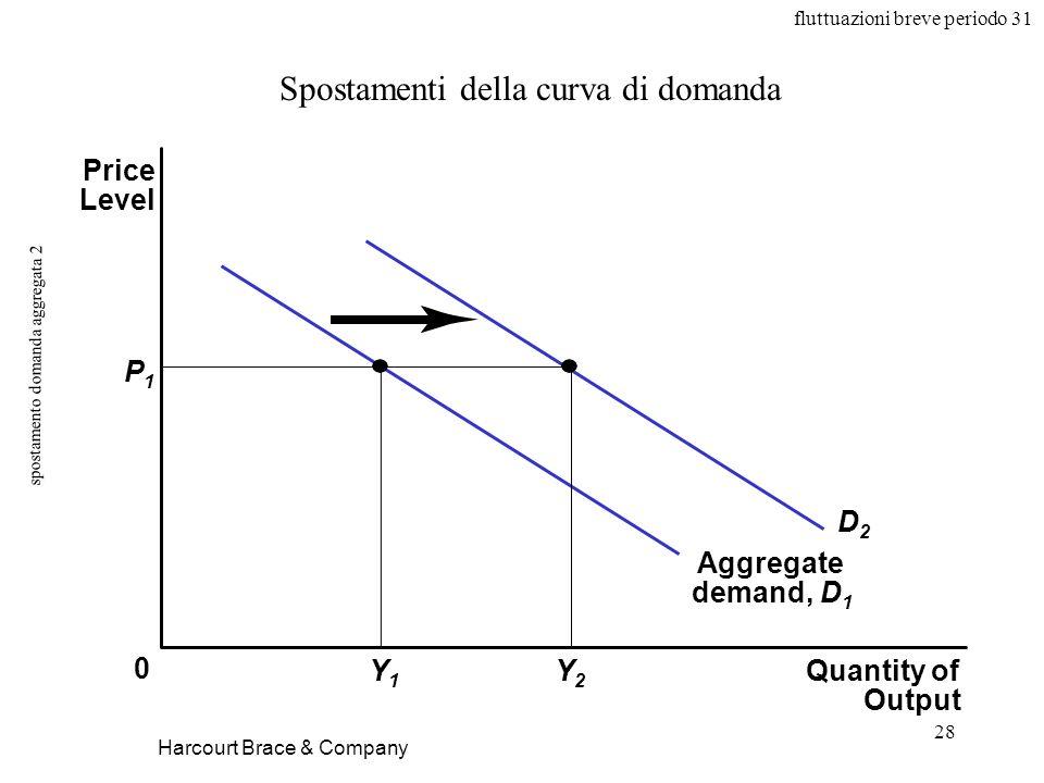 fluttuazioni breve periodo 31 28 spostamento domanda aggregata 2 Harcourt Brace & Company Spostamenti della curva di domanda Quantity of Output Price Level 0 Aggregate demand, D 1 P1P1 Y1Y1 Y2Y2 D2D2