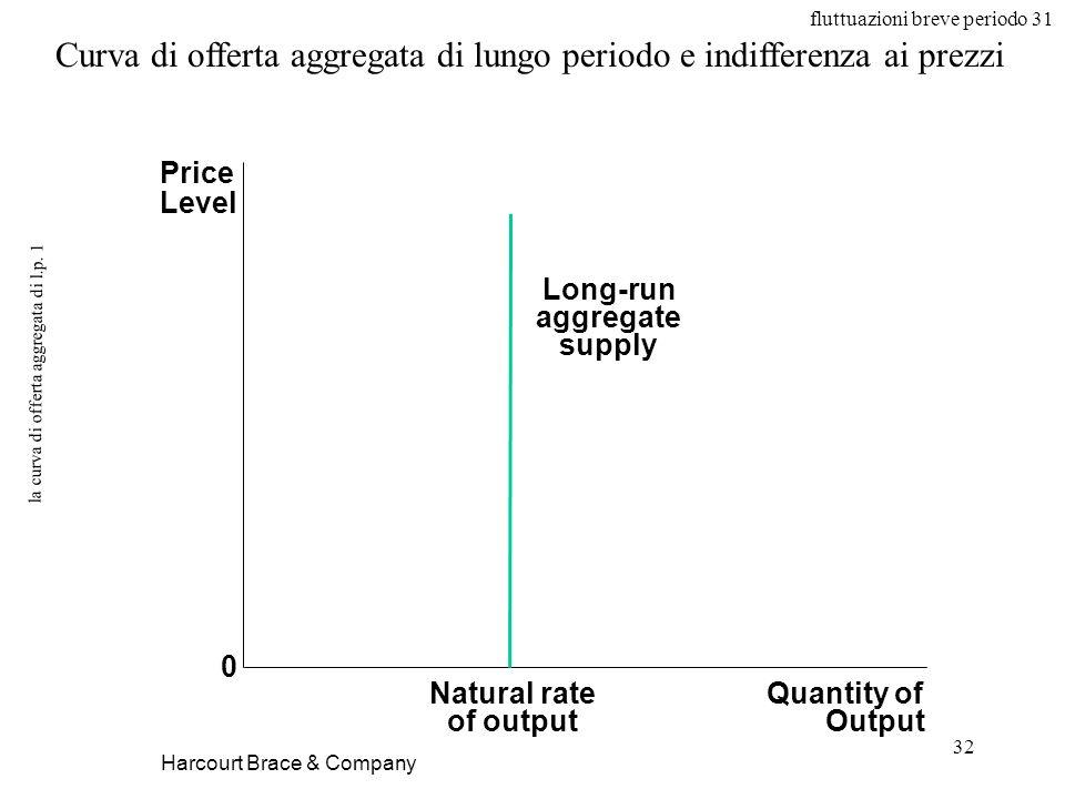 fluttuazioni breve periodo 31 32 la curva di offerta aggregata di l.p.