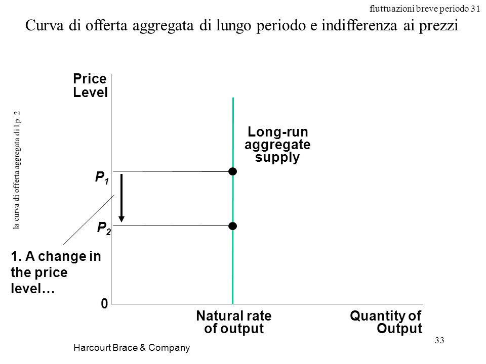 fluttuazioni breve periodo 31 33 la curva di offerta aggregata di l.p.