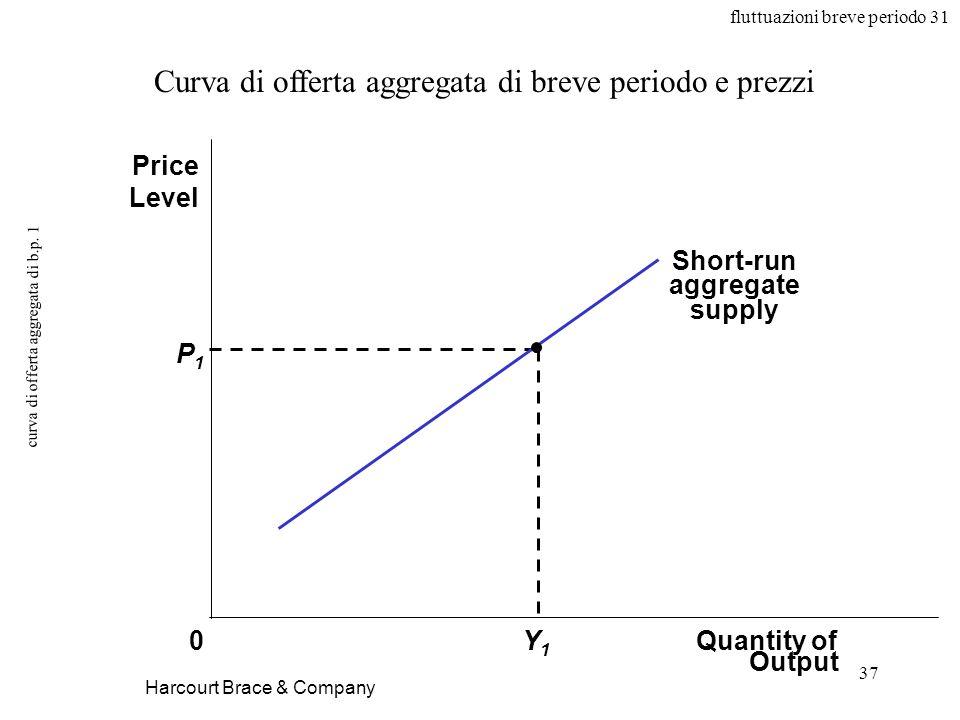 fluttuazioni breve periodo 31 37 curva di offerta aggregata di b.p.