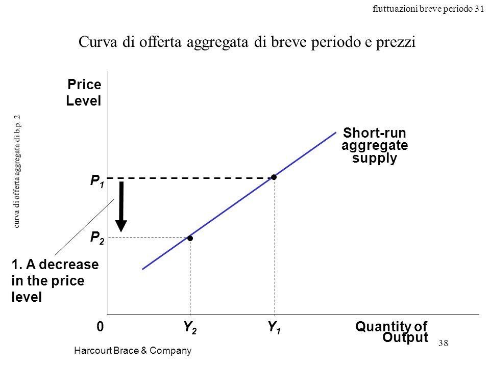 fluttuazioni breve periodo 31 38 curva di offerta aggregata di b.p.