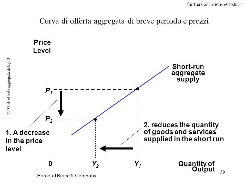 fluttuazioni breve periodo 31 39 curva di offerta aggregata di b.p.