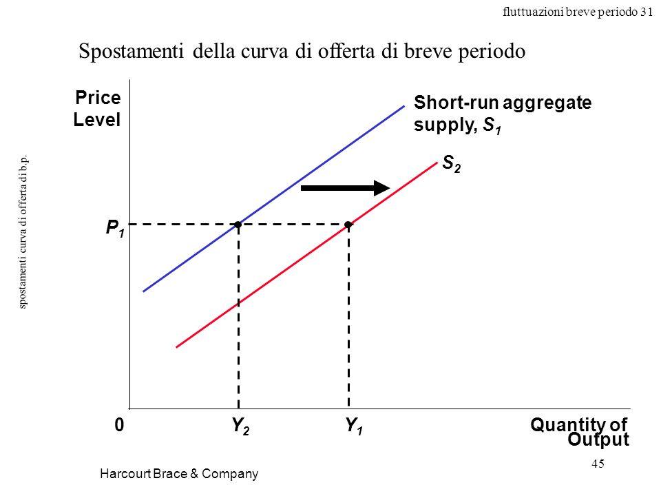 fluttuazioni breve periodo 31 45 spostamenti curva di offerta di b.p.