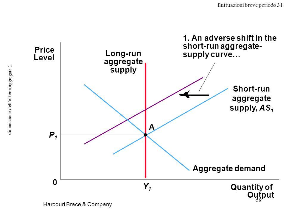 fluttuazioni breve periodo 31 59 diminuzione dellofferta aggregata 1 Harcourt Brace & Company Long-run aggregate supply 1.