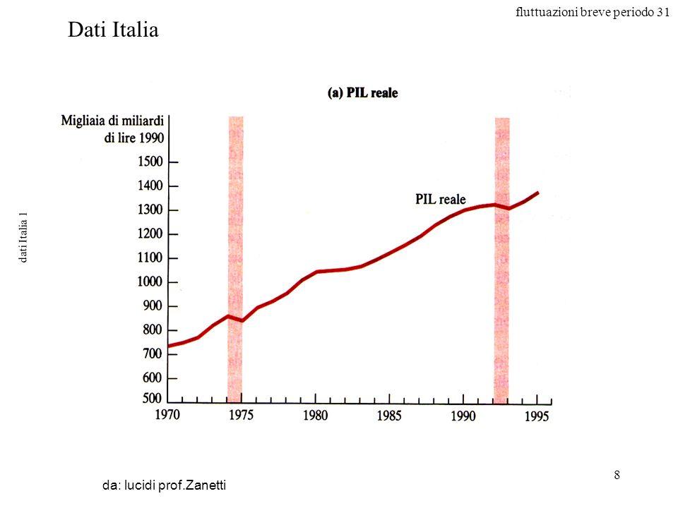 fluttuazioni breve periodo 31 8 dati Italia 1 da: lucidi prof.Zanetti Dati Italia