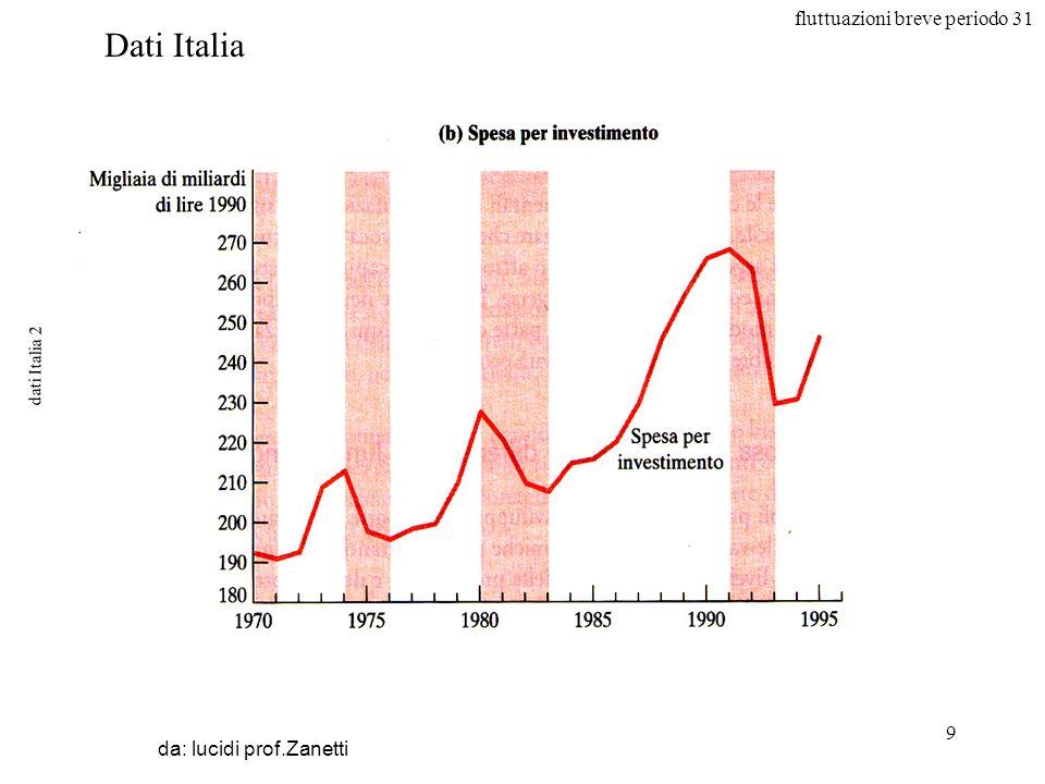 fluttuazioni breve periodo 31 9 dati Italia 2 da: lucidi prof.Zanetti Dati Italia